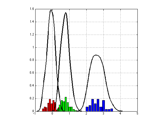 Hybrid Monte Carlo Sampling for Bayesian Logistic Regression